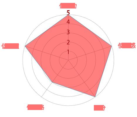 ラミューテグラフ